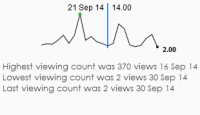 User Viewing Activity